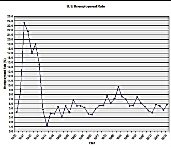 unemployment-history-1928-20095